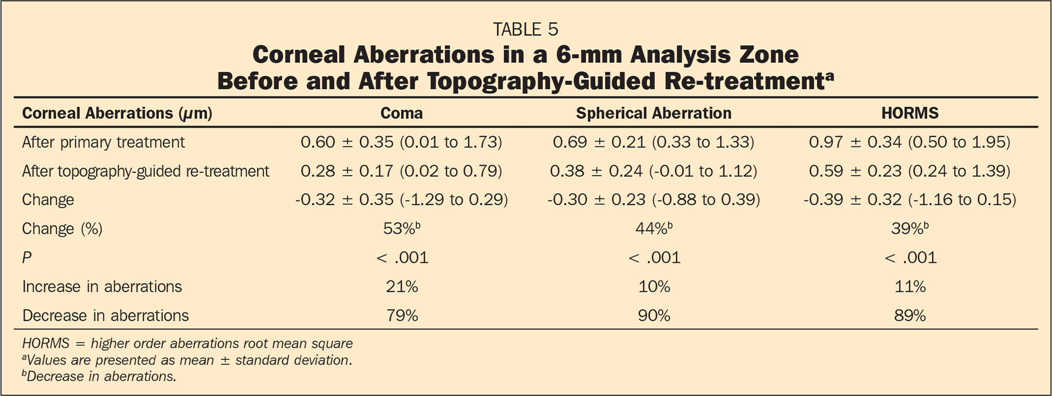 Corneal Aberrations in a 6-mm Analysis Zone Before and After Topography-Guided Re-treatmenta