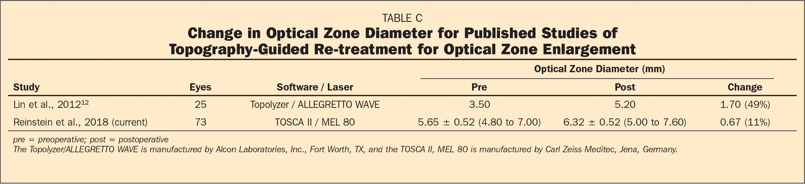 Change in Optical Zone Diameter for Published Studies of Topography-Guided Re-treatment for Optical Zone Enlargement