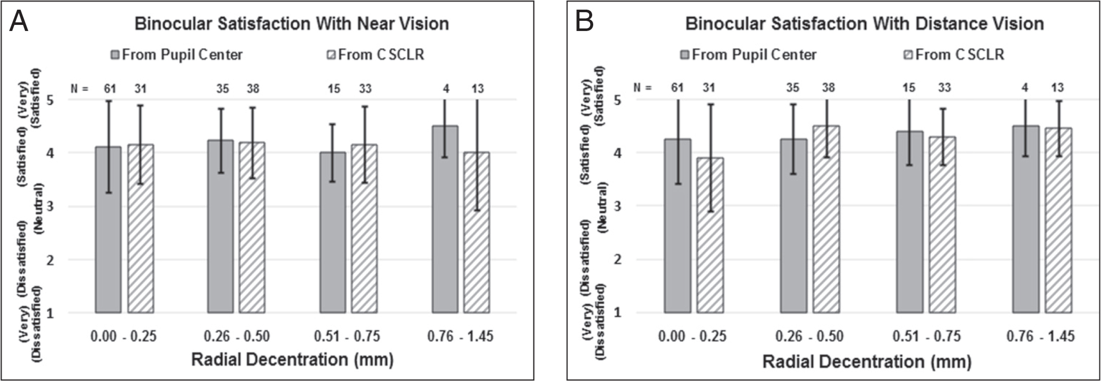 At the 3-month visit, binocular satisfaction with (A) near and (B) distance vision as a function of inlay decentration with respect to the pupil center and coaxially sighted corneal light reflex (CSCLR). Error bars represent one standard deviation.