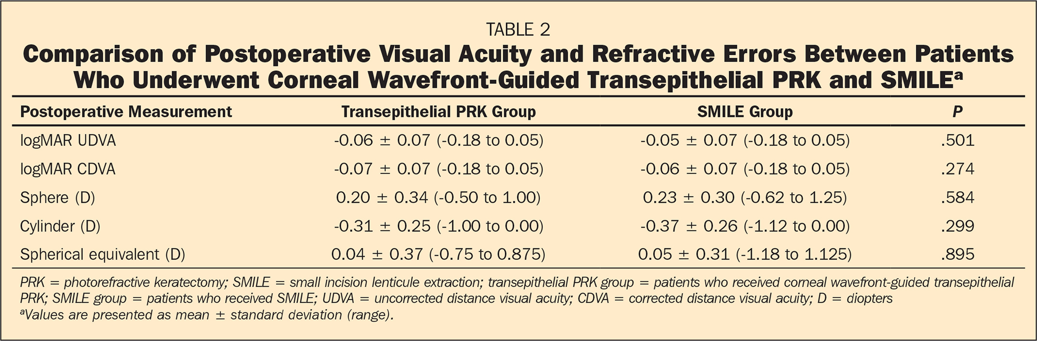 Comparison of Postoperative Visual Acuity and Refractive Errors Between Patients Who Underwent Corneal Wavefront-Guided Transepithelial PRK and SMILEa