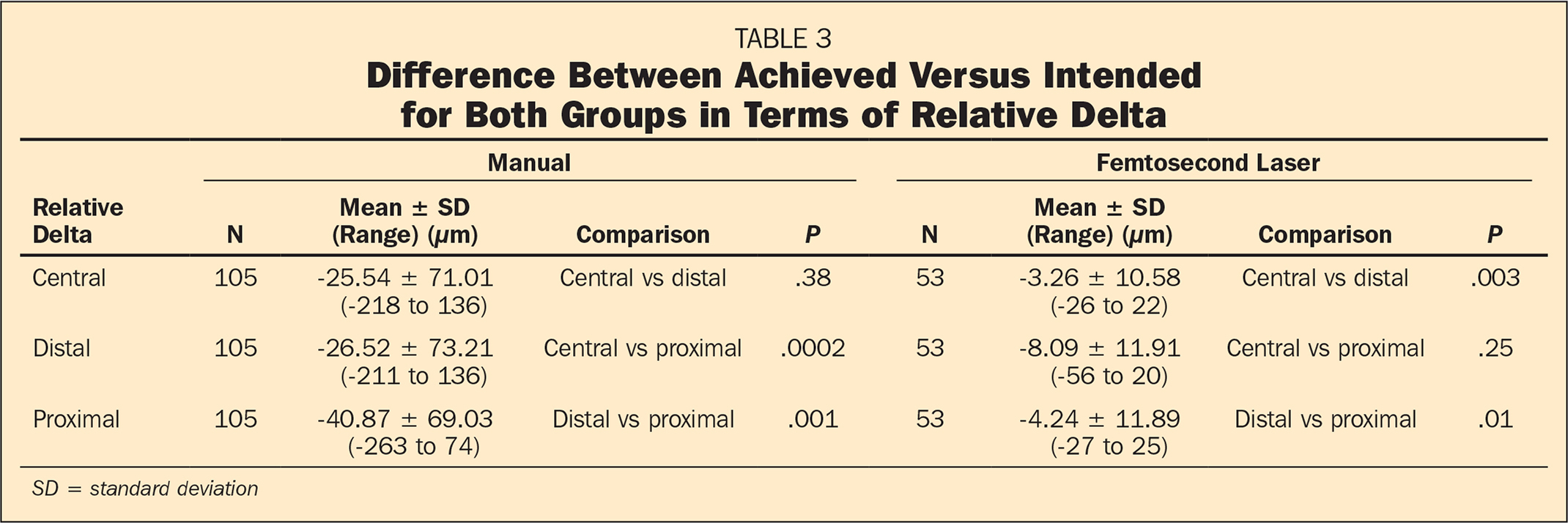Difference Between Achieved Versus Intended for Both Groups in Terms of Relative Delta