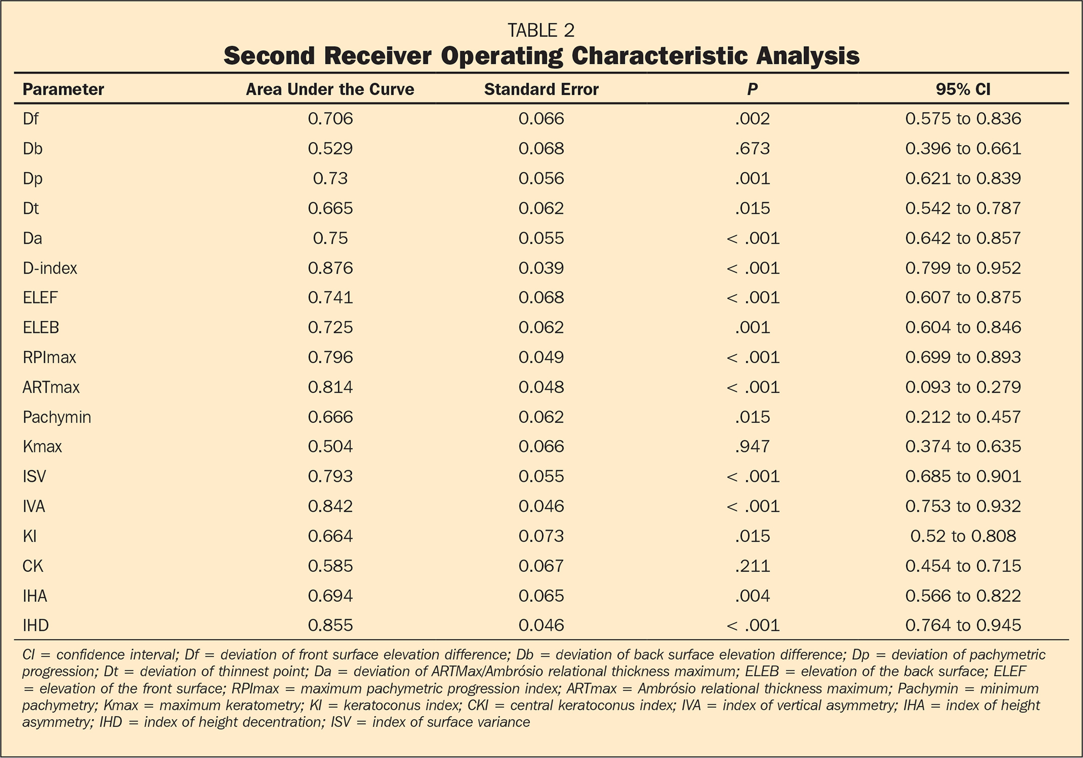 Second Receiver Operating Characteristic Analysis