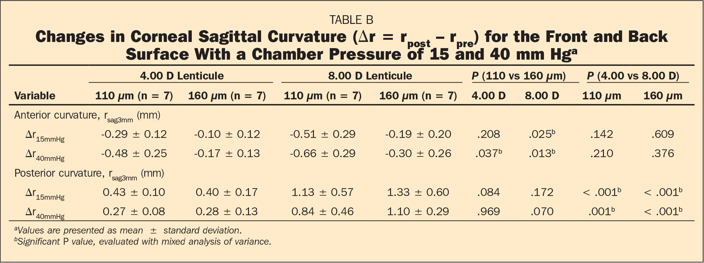 Changes in Corneal Sagittal Curvature (Δr = rpost − rpre) for the Front and Back Surface With a Chamber Pressure of 15 and 40 mm Hga