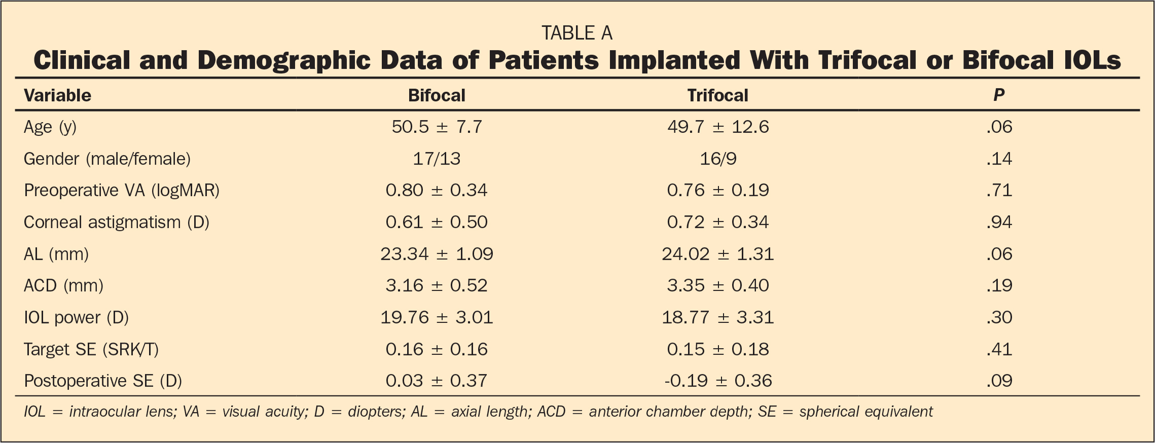 Clinical and Demographic Data of Patients Implanted With Trifocal or Bifocal IOLs