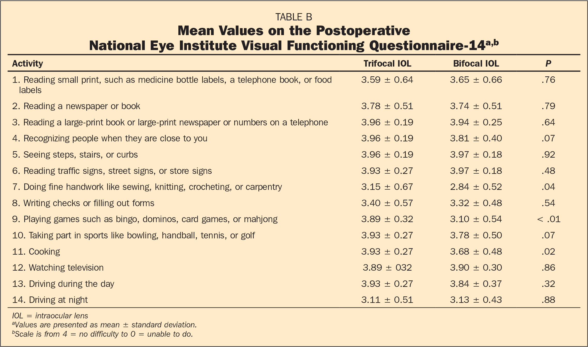 Mean Values on the Postoperative National Eye Institute Visual Functioning Questionnaire-14a,b