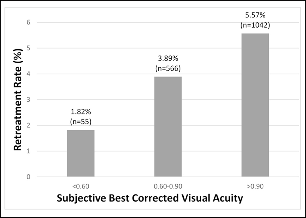 Re-treatment rate as predicted by preoperative best corrected visual acuity.
