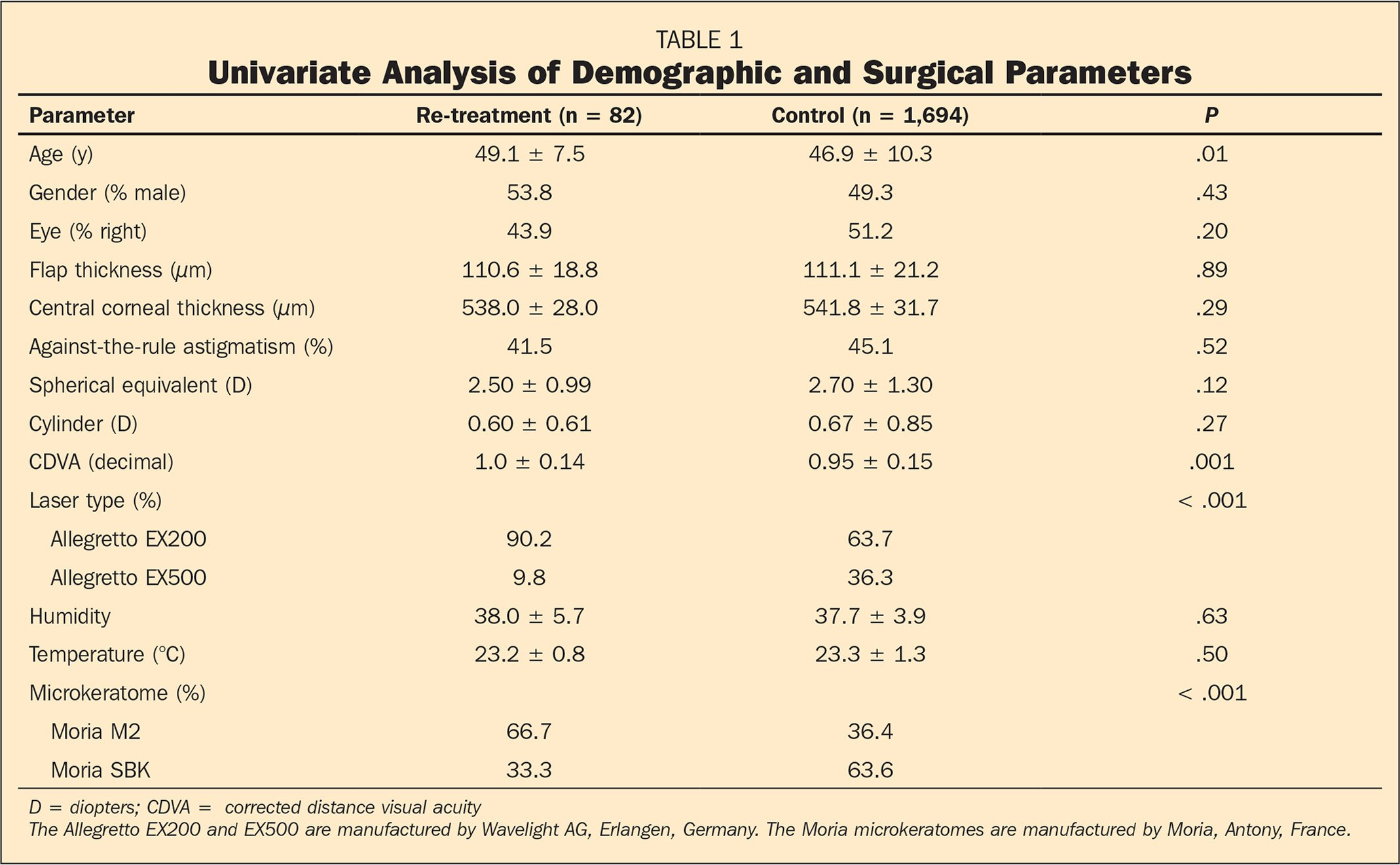 Univariate Analysis of Demographic and Surgical Parameters