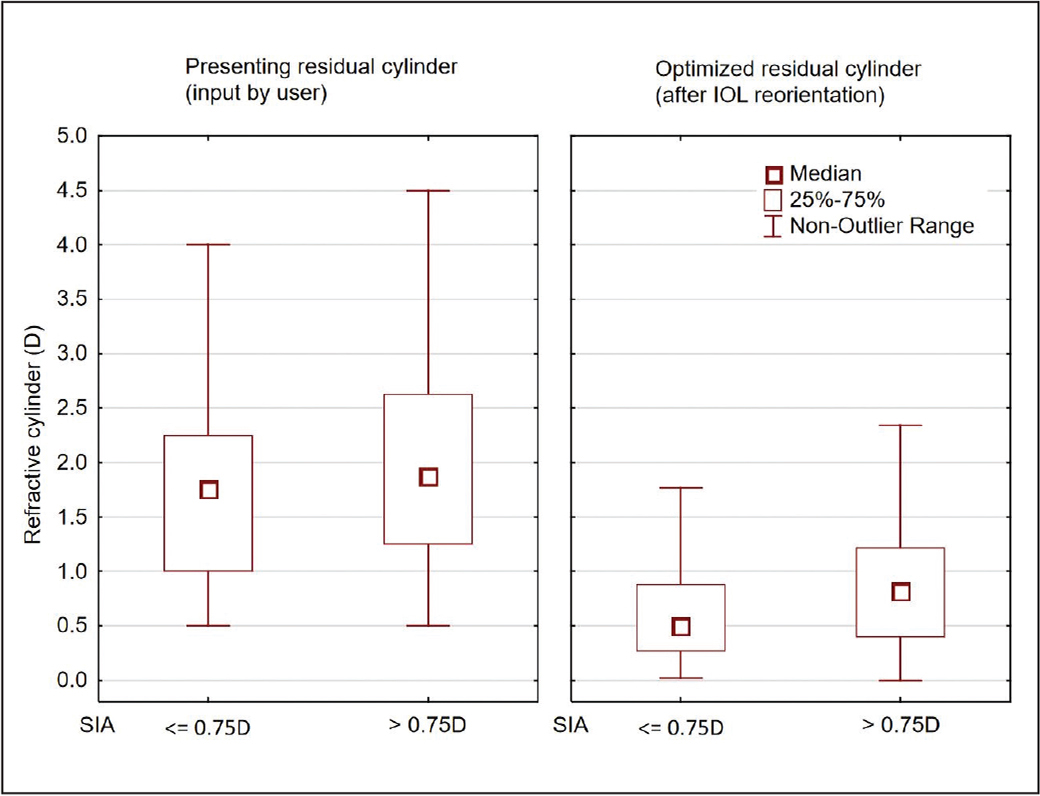 Box-whisker plot of the distribution of refractive cylinder by surgically induced astigmatism (SIA) level. D = diopters; IOL = intraocular lens