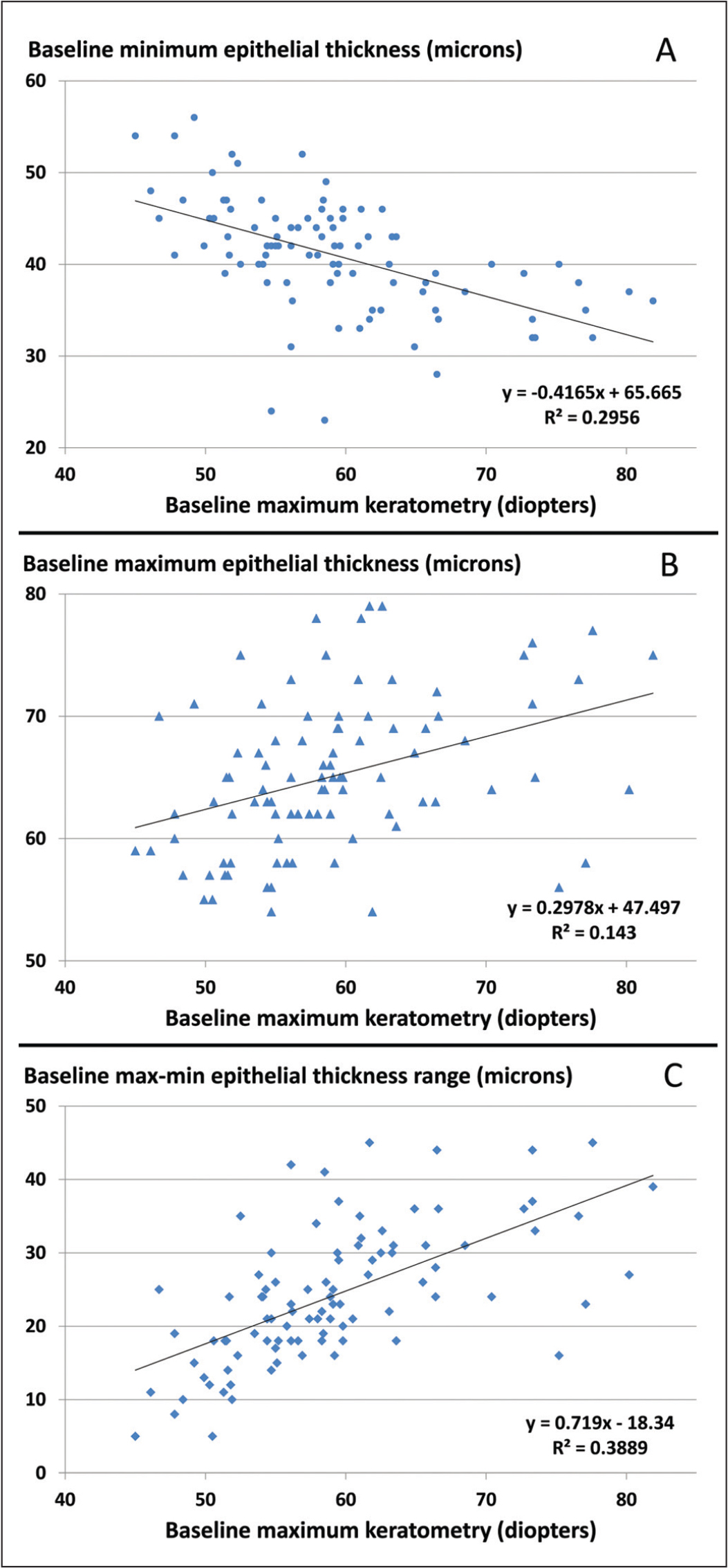 In keratoconic eyes imaged prior to cross-linking, the maximum keratometry reading from Scheimpflug imaging was negatively correlated with the minimum corneal epithelial thickness (panel A), positively correlated with the maximum epithelial thickness (panel B), and positively correlated with the maximum–minimum epithelial thickness difference in the central 5 mm of the cornea (panel C), as evaluated with spectral-domain optical coherence tomography imaging and associated epithelial mapping software.