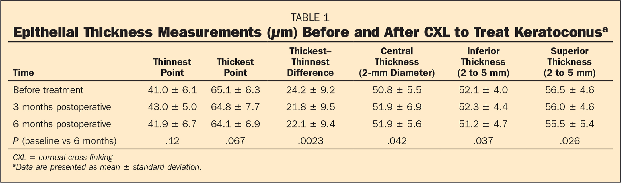 Epithelial Thickness Measurements (μm) Before and After CXL to Treat Keratoconusa