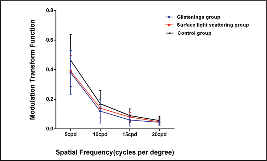 Modulation transfer function (MTF) curve of the intraocular lenses obtained from the three groups at different spatial frequencies. MTF values of the control group were higher than that of the glistenings group at 5, 10, and 15 cpd. However, a significant difference between the surface light scattering and control groups was only found at 5 cpd.
