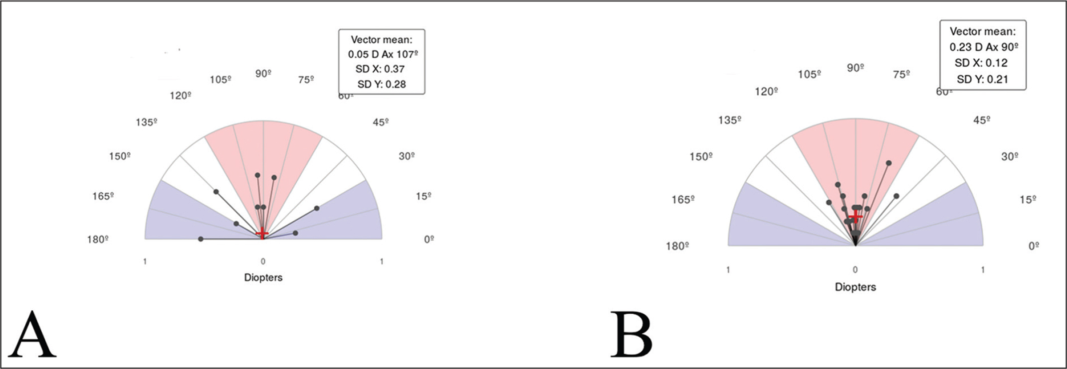 Single-angle polar plots for the (A) internal astigmatism and (B) posterior corneal astigmatism. The vector means are plotted as a red cross (calculated in double-angle vector space) and the standard deviations (SDs) for the X and Y axes are displayed in the call-out box. D = diopters