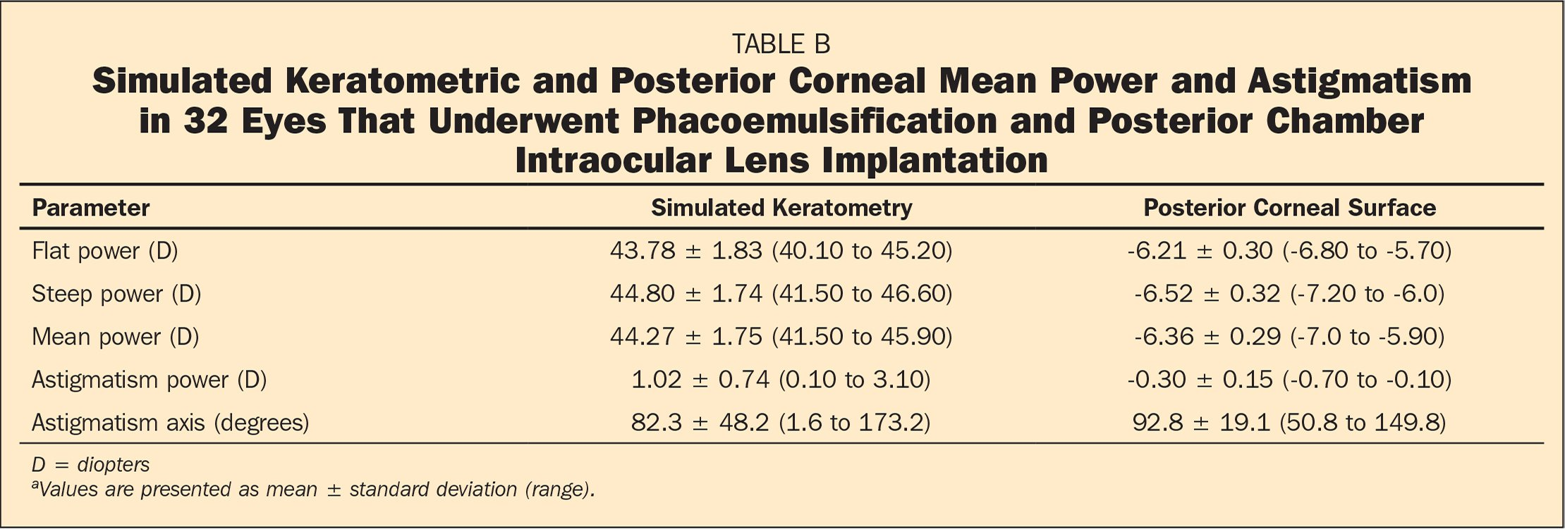 Simulated Keratometric and Posterior Corneal Mean Power and Astigmatism in 32 Eyes That Underwent Phacoemulsification and Posterior Chamber Intraocular Lens Implantation