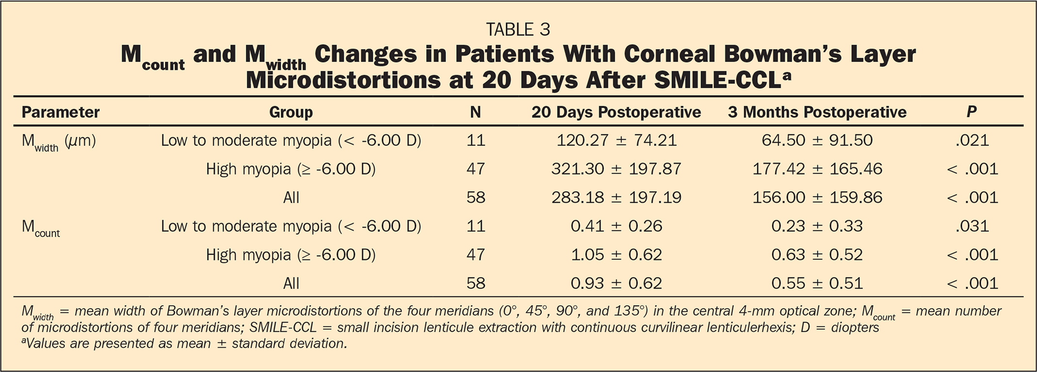 Mcount and Mwidth Changes in Patients With Corneal Bowman's Layer Microdistortions at 20 Days After SMILE-CCLa