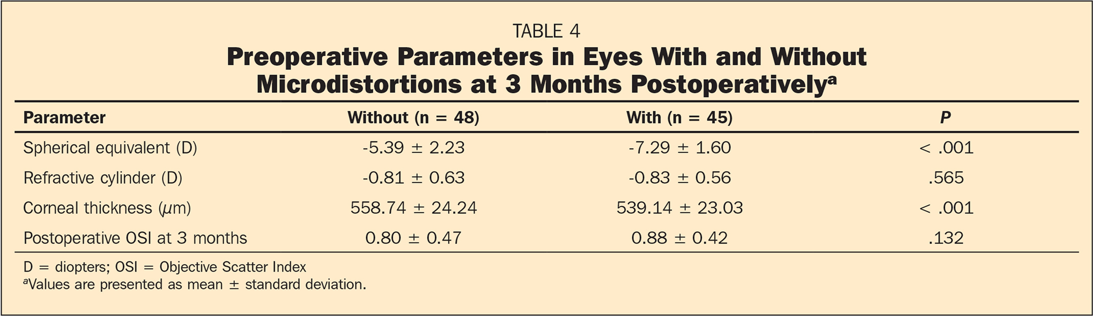 Preoperative Parameters in Eyes With and Without Microdistortions at 3 Months Postoperativelya