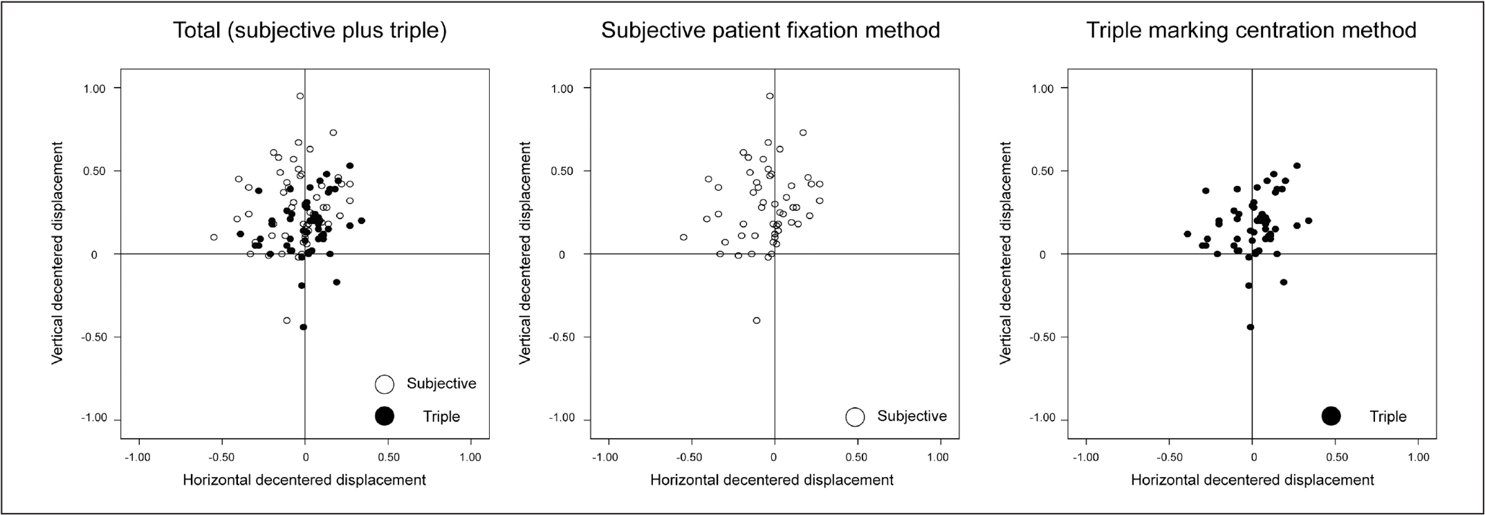 Scatterplot showing distribution of treatment centers with respect to the corneal vertex via the subjective patient fixation method or triple marking centration method. Positive vertical coordinates stand for superior displacements and negative for inferior ones. Positive horizontal coordinates stand for temporal displacements and negative for nasal ones.
