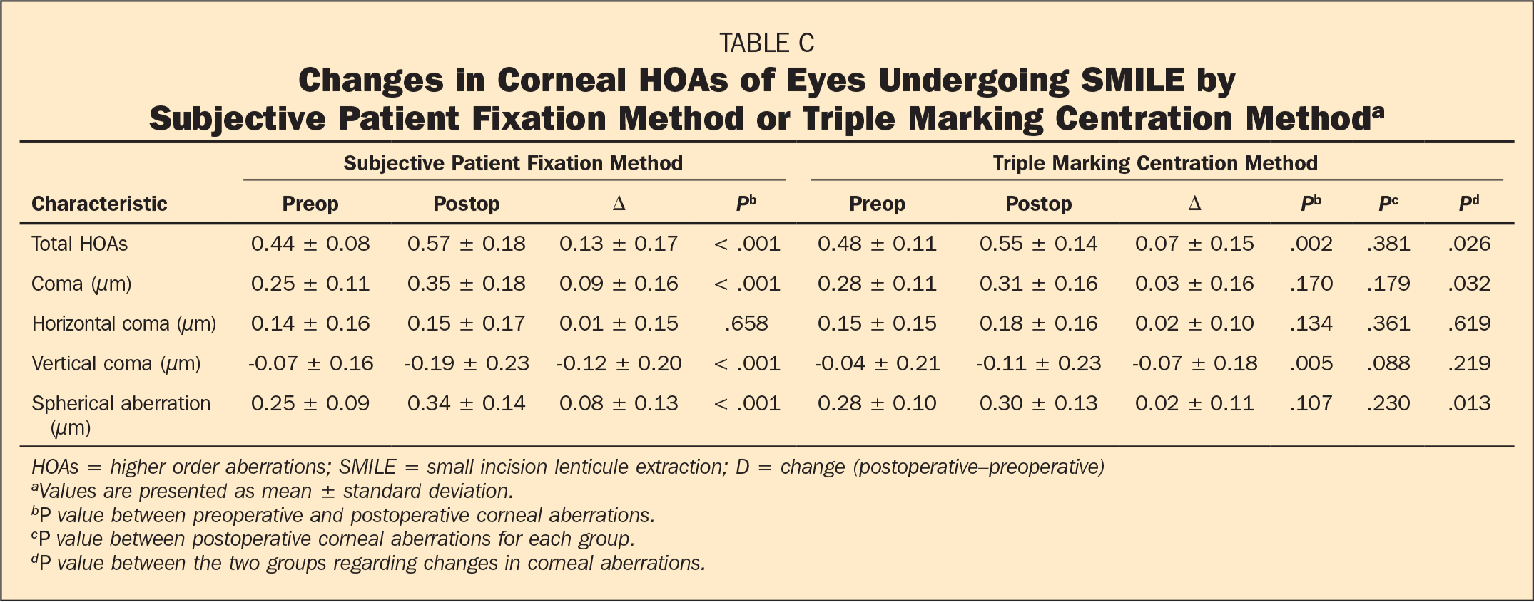Changes in Corneal HOAs of Eyes Undergoing SMILE by Subjective Patient Fixation Method or Triple Marking Centration Methoda