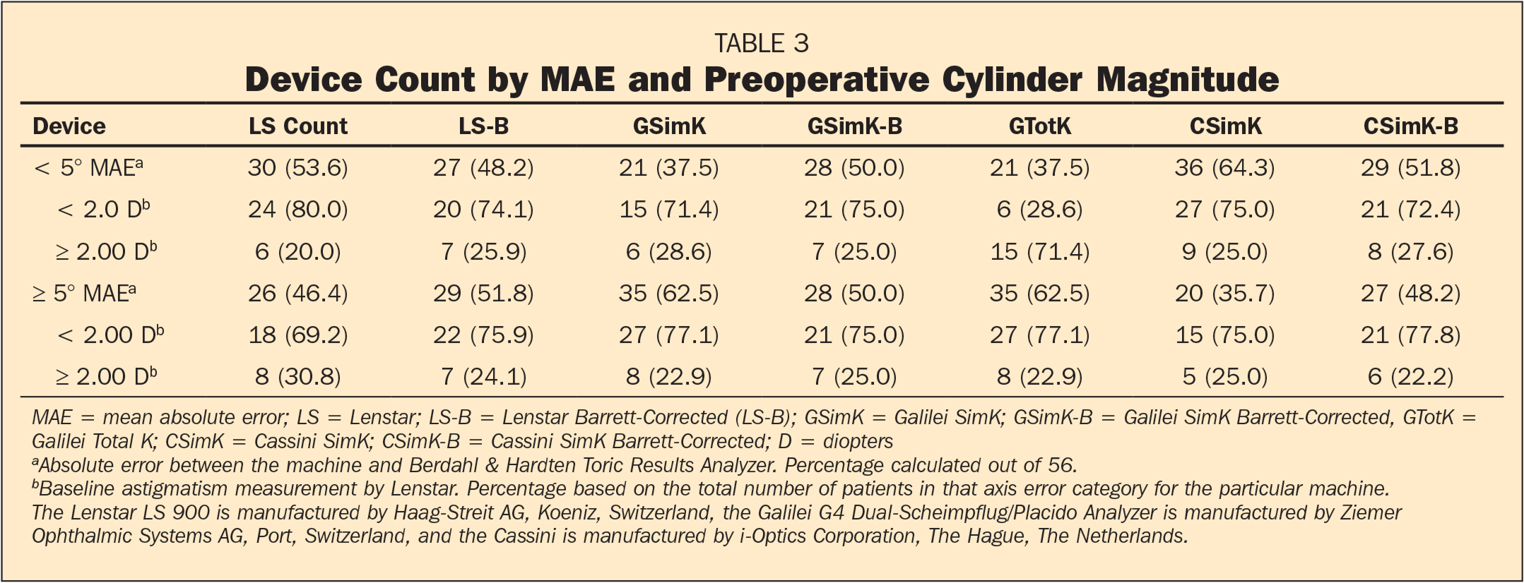 Device Count by MAE and Preoperative Cylinder Magnitude