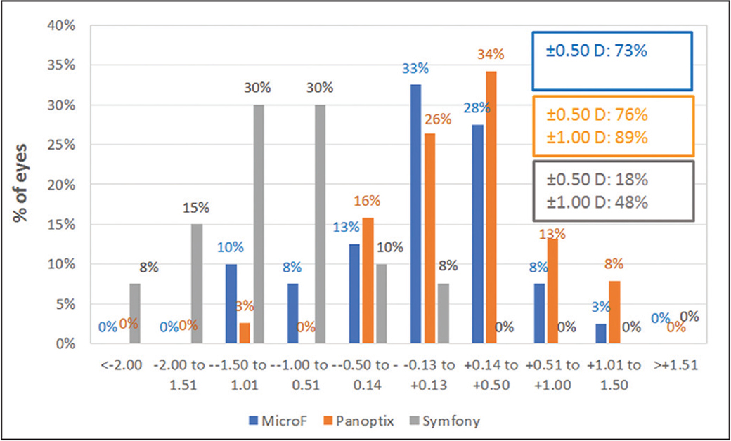 Distribution of postoperative spherical equivalent (SEQ) for the FineVision Micro F (PhysIOL SA, Liège, Belgium), AcrySof IQ PanOptix (Alcon Laboratories, Inc., Fort Worth, TX), and TECNIS Symfony (Abbott Medical Optics, Inc., Abbott Park, IL) groups. D = diopters