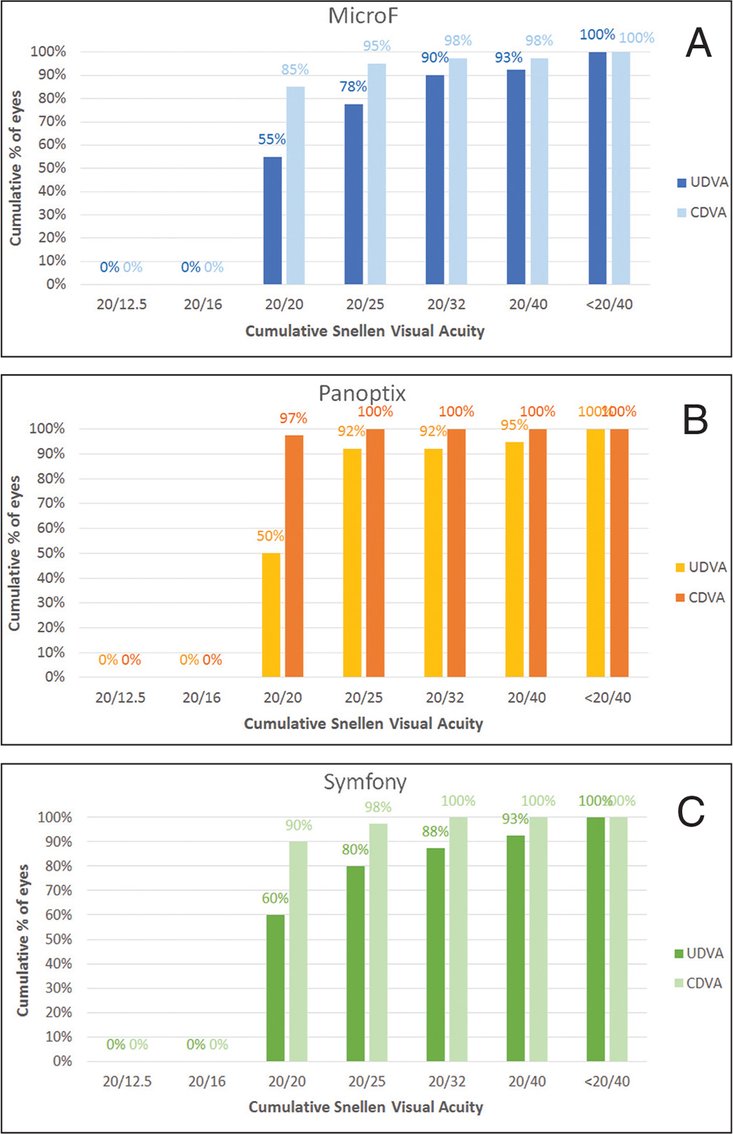 Culmulative distribution of uncorrected (UDVA) and corrected (CDVA) distance visual acuity for the three intraocular lenses: (A) FineVision Micro F (PhysIOL SA, Liège, Belgium), (B) AcrySof IQ PanOptix (Alcon Laboratories, Inc., Fort Worth, TX), and (C) TECNIS Symfony (Abbott Medical Optics, Inc., Abbott Park, IL).