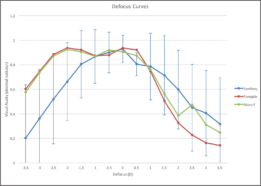 Defocus curves. y axis = visual acuity in decimal; x axis = diopters (blur test) for the three intraocular lenses: FineVision Micro F (PhysIOL SA, Liège, Belgium), AcrySof IQ PanOptix (Alcon Laboratories, Inc., Fort Worth, TX), and TECNIS Symfony (Abbott Medical Optics, Inc., Abbott Park, IL).
