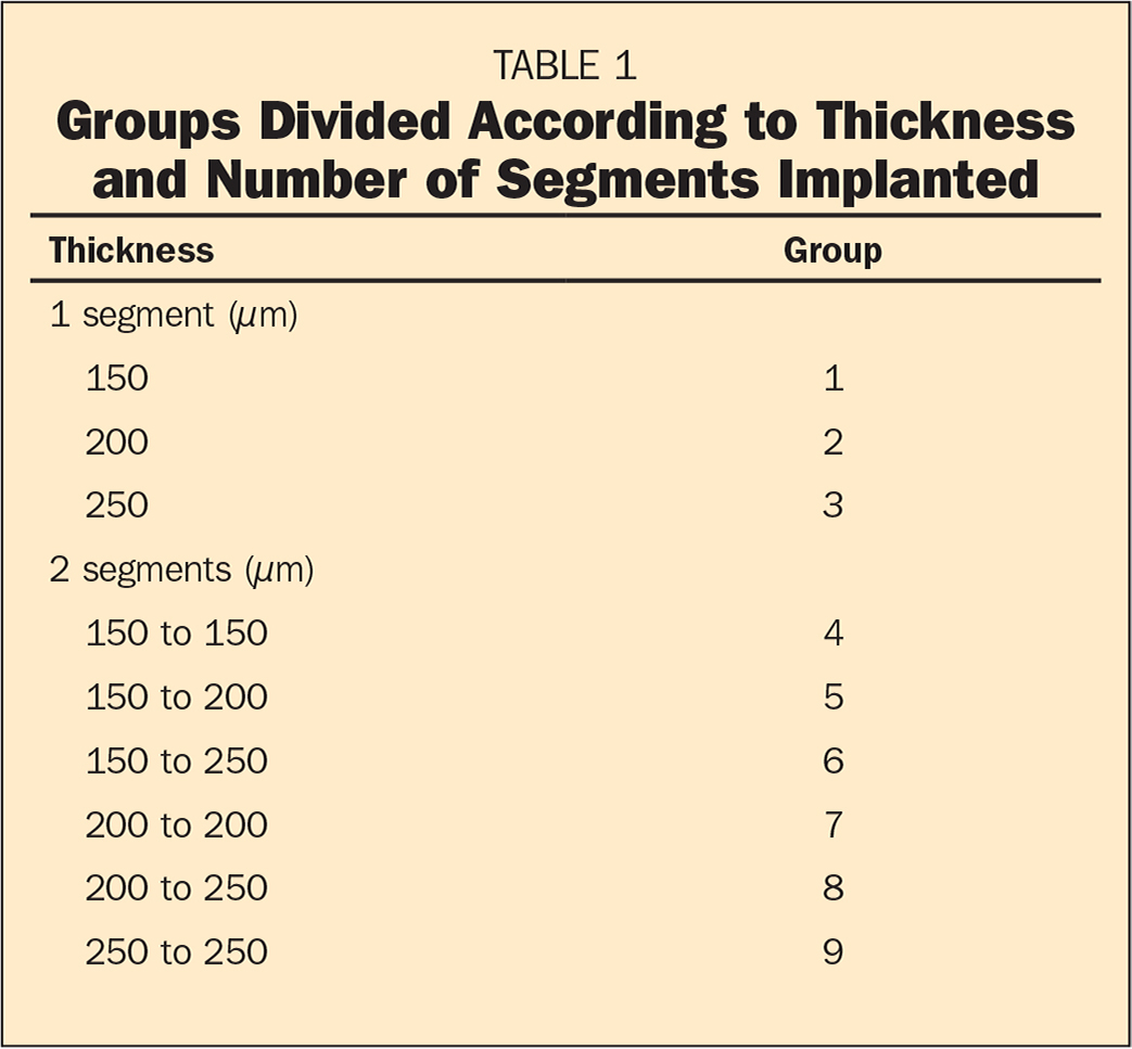 Groups Divided According to Thickness and Number of Segments Implanted