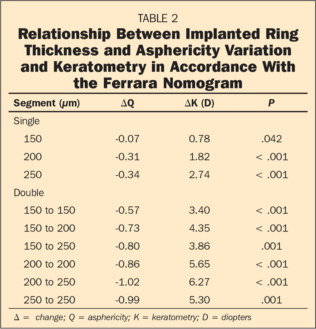 Relationship Between Implanted Ring Thickness and Asphericity Variation and Keratometry in Accordance With the Ferrara Nomogram