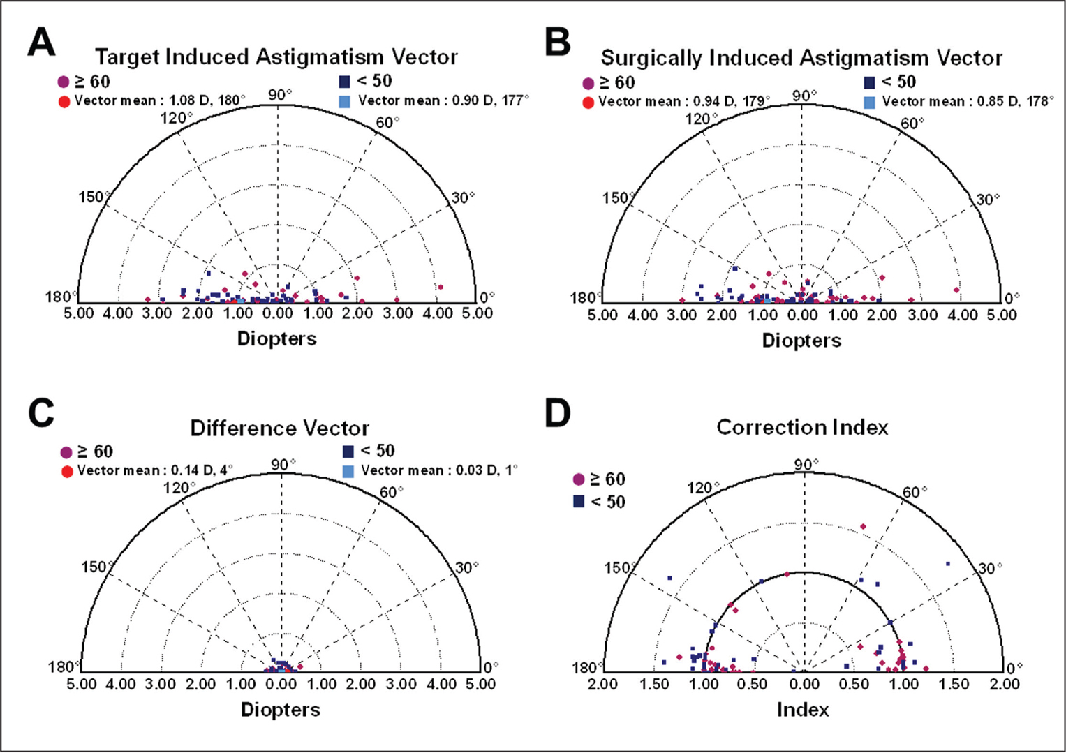 Single-angle polar plots of (A) target induced astigmatism vector, (B) surgically induced astigmatism vector, (C) difference vector, and (D) correction index at 6 months after transepithelial photorefractive keratectomy, according to epithelial thickness (ET) (≥ 60 = preoperative ET ≥ 60 μm; < 50 = preoperative ET < 50 μm). D = diopters