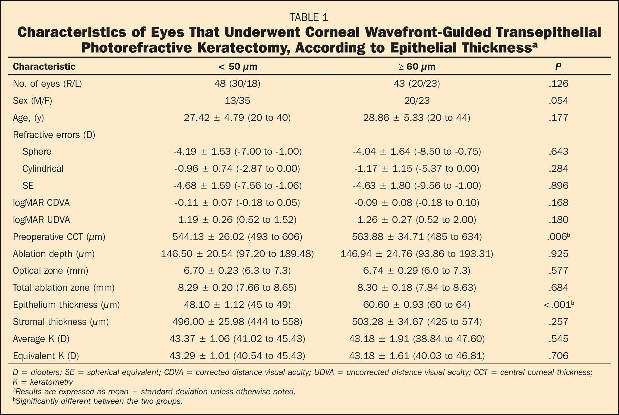 Characteristics of Eyes That Underwent Corneal Wavefront-Guided Transepithelial Photorefractive Keratectomy, According to Epithelial Thicknessa