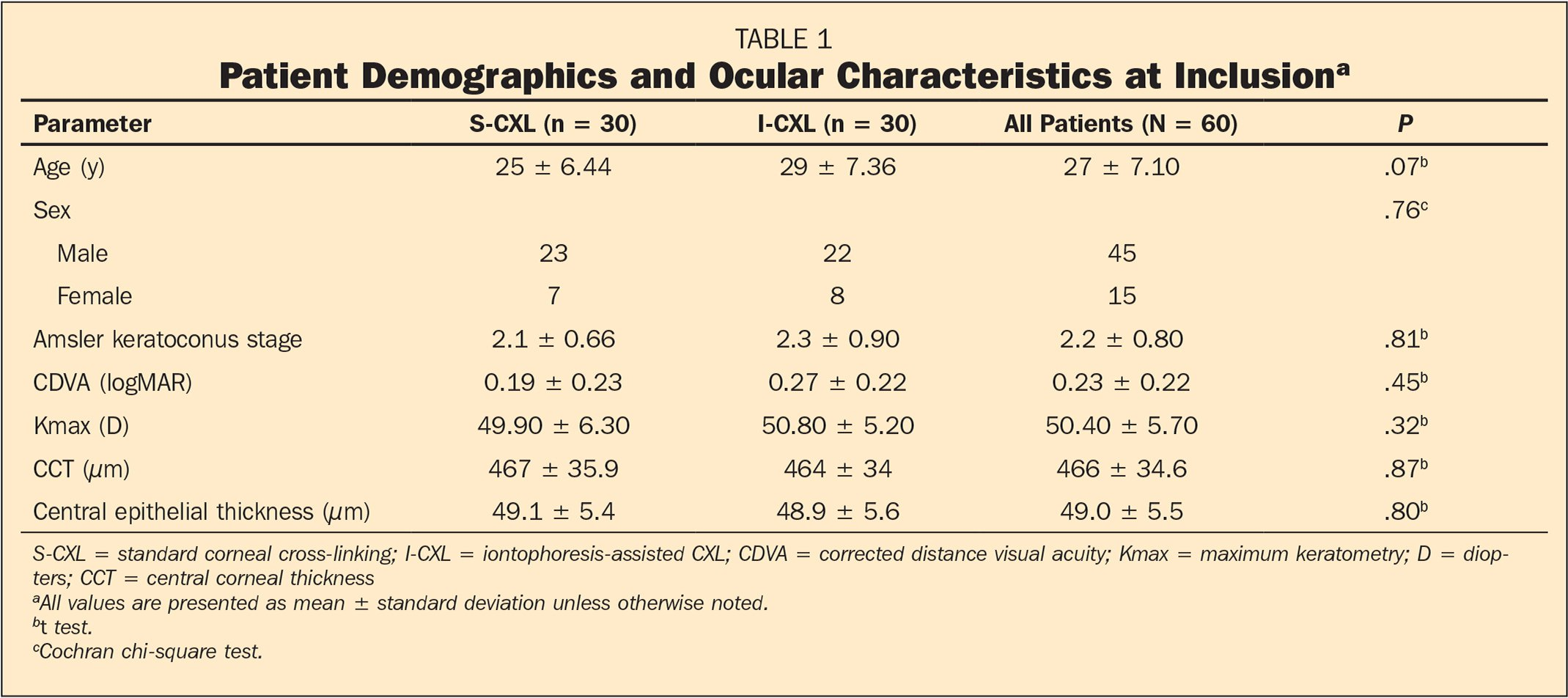 Patient Demographics and Ocular Characteristics at Inclusiona