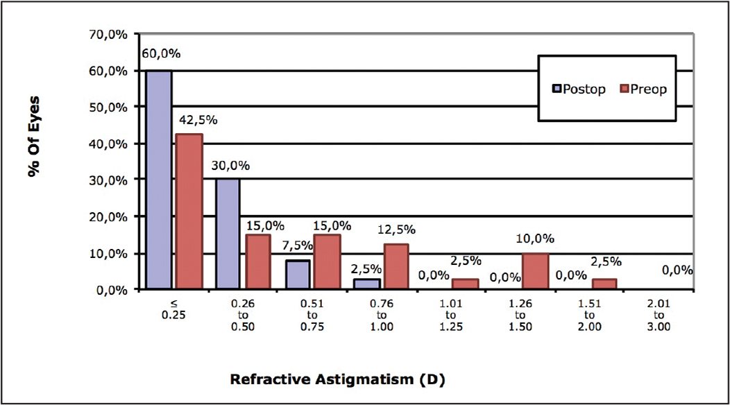 Accuracy of refractive astigmatism correction at 6 months. D = diopters
