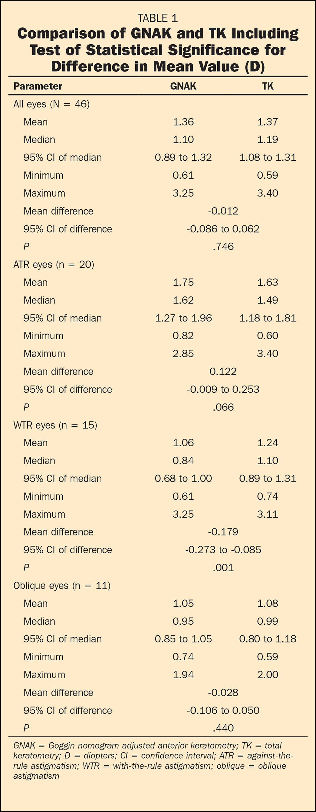 Comparison of GNAK and TK Including Test of Statistical Significance for Difference in Mean Value (D)