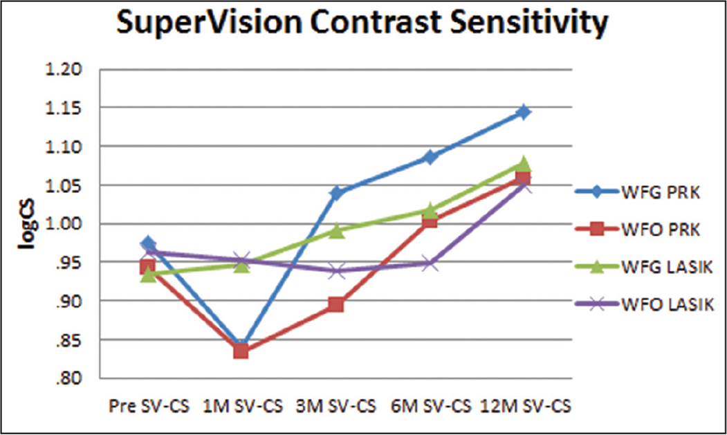 Super Vision Test (Precision Vision, LaSalle, IL) small letter contrast sensitivity (SV-CS) of treatment groups over time. An increase in logarithm of the contrast sensitivity (logCS) indicates improvement. WFG = wavefront-guided; WFO = wavefront-optimized; PRK = photorefractive keratectomy