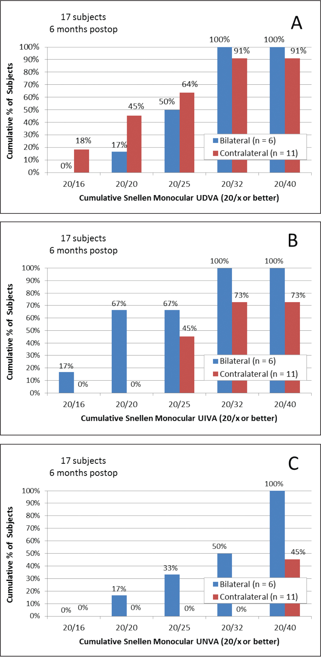 Monocular (A) uncorrected distance (UDVA), (B) intermediate (UIVA), and (C) near (UNVA) visual acuities 6 months after surgery (mean ± standard deviation) in the contralateral and bilateral groups.