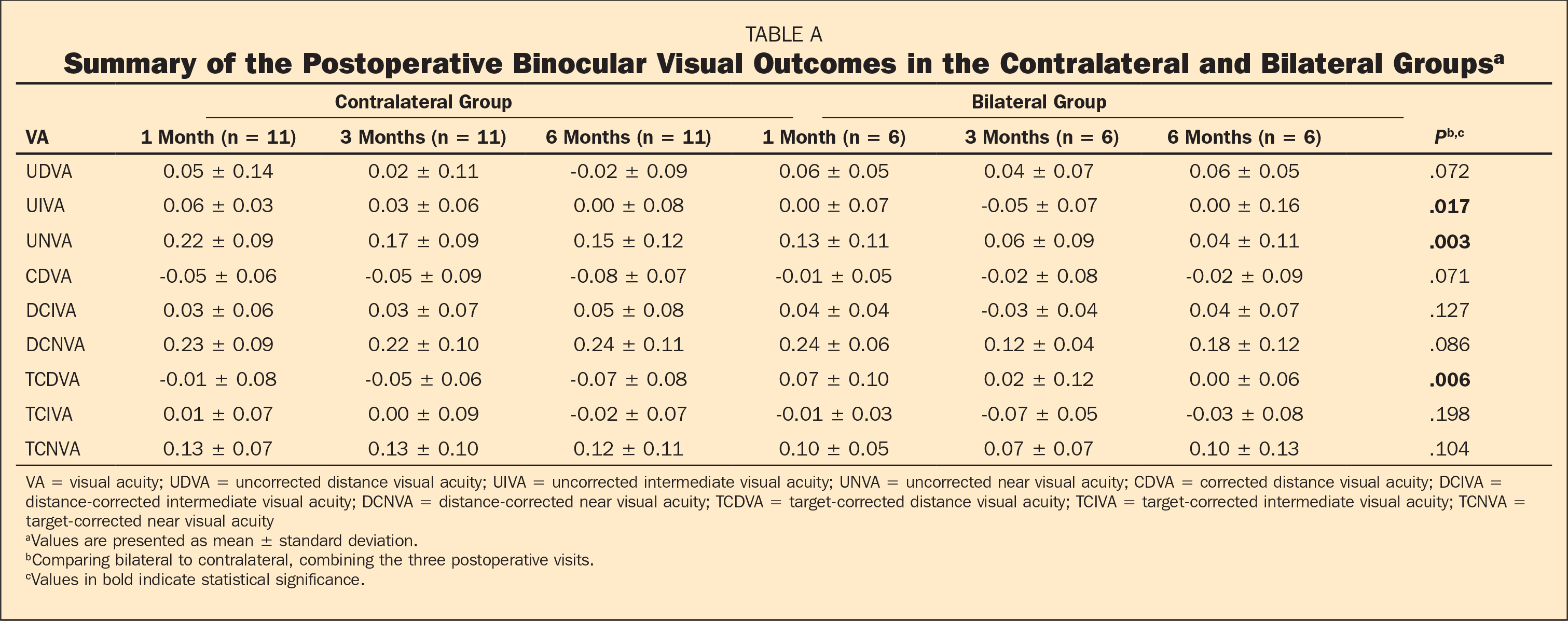 Summary of the Postoperative Binocular Visual Outcomes in the Contralateral and Bilateral Groupsa