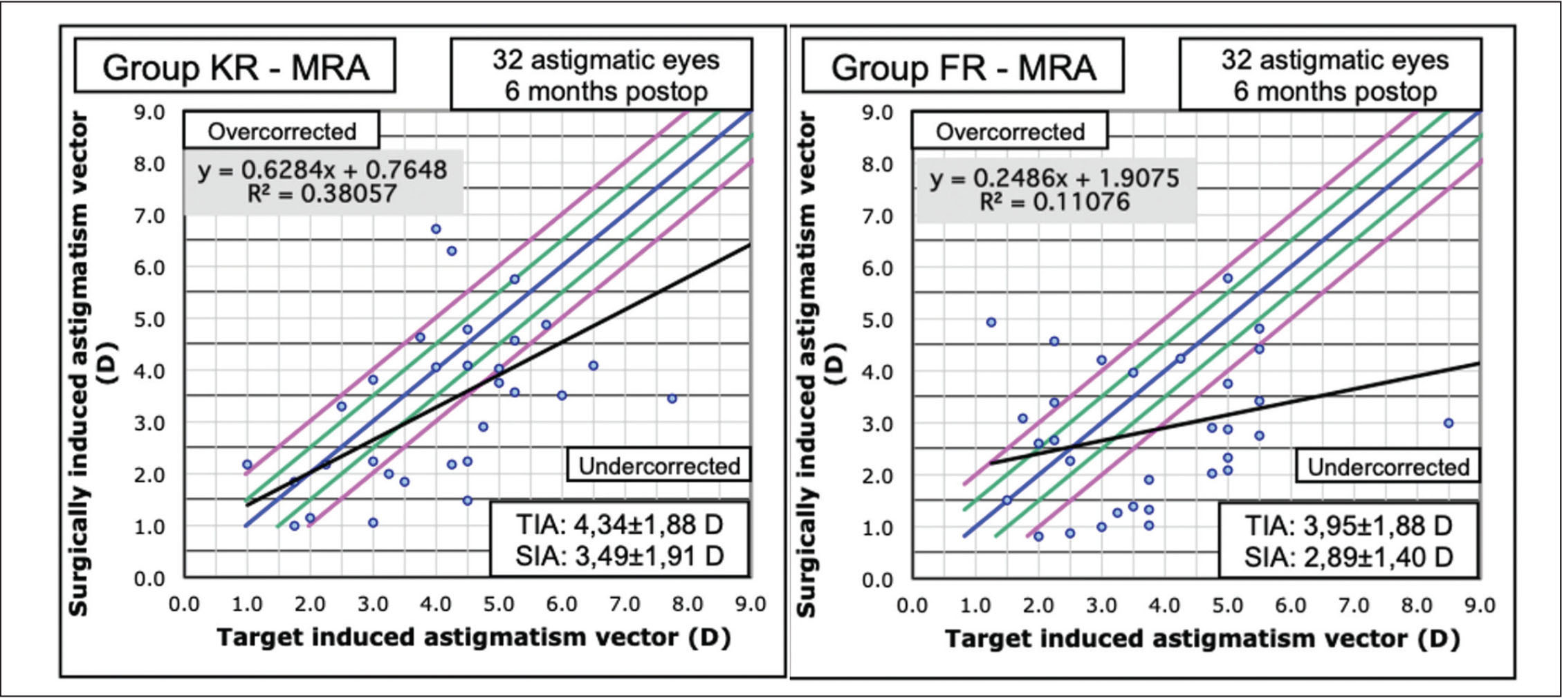 Target induced (TIA) versus surgically induced (SIA) astigmatism for manifest refractive astigmatism (MRA) in the Keraring (Mediphacos, Belo Horizonte, Brazil) group (left) and in the Ferrara (AJL Ophthalmics, Vitoria, Spain) group (right). D = diopters