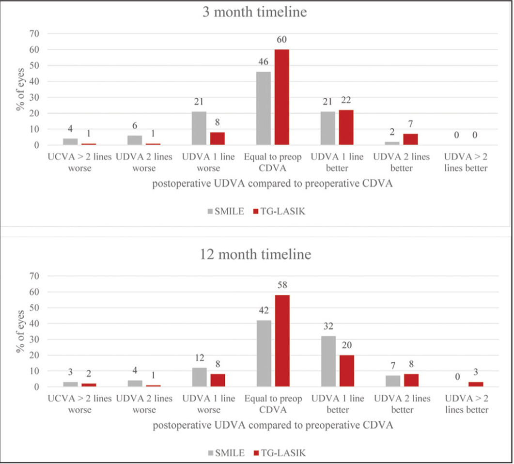 Postoperative uncorrected distance visual acuity (UDVA) compared to preoperative corrected distance visual acuity (CDVA) at 3 and 12 months. Small incision lenticule extraction (SMILE) had a significantly higher percentage of eyes that gained lines at 12 months compared to 3 months (P < .001). Compared to topography-guided laser in situ keratomileusis (TG-LASIK), SMILE had a higher percentage of eyes that lost lines at both 3 months (P < .001) and 12 months (P = .009).