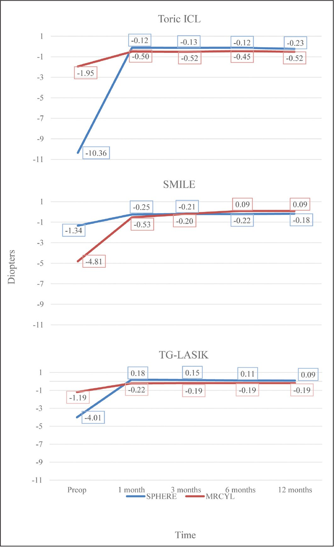 Sphere and mean refractive cylinder (MRCYL) over time for Visian Toric Implantable Collamer Lens (STAAR Surgical, Monrovia, CA) (Toric ICL), small incision lenticule extraction (SMILE), and topography-guided laser in situ keratomileusis (TG-LASIK). The original U.S. Food and Drug Administration cylinder values for Toric ICL are reported as negative values for easier graphical comparison.