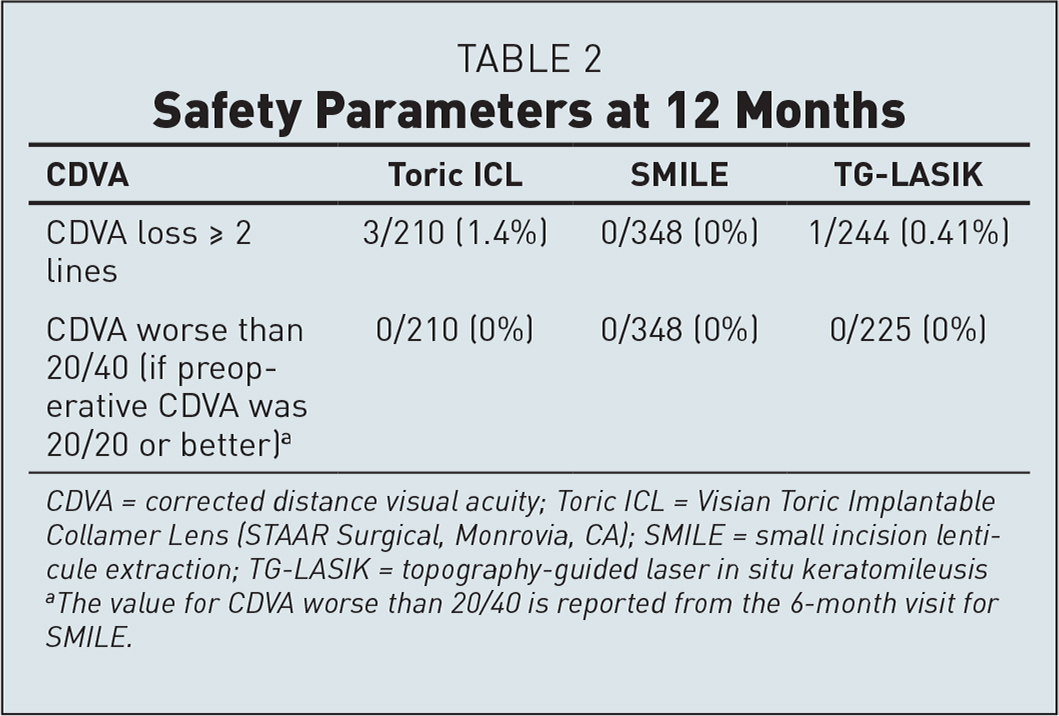 Safety Parameters at 12 Months
