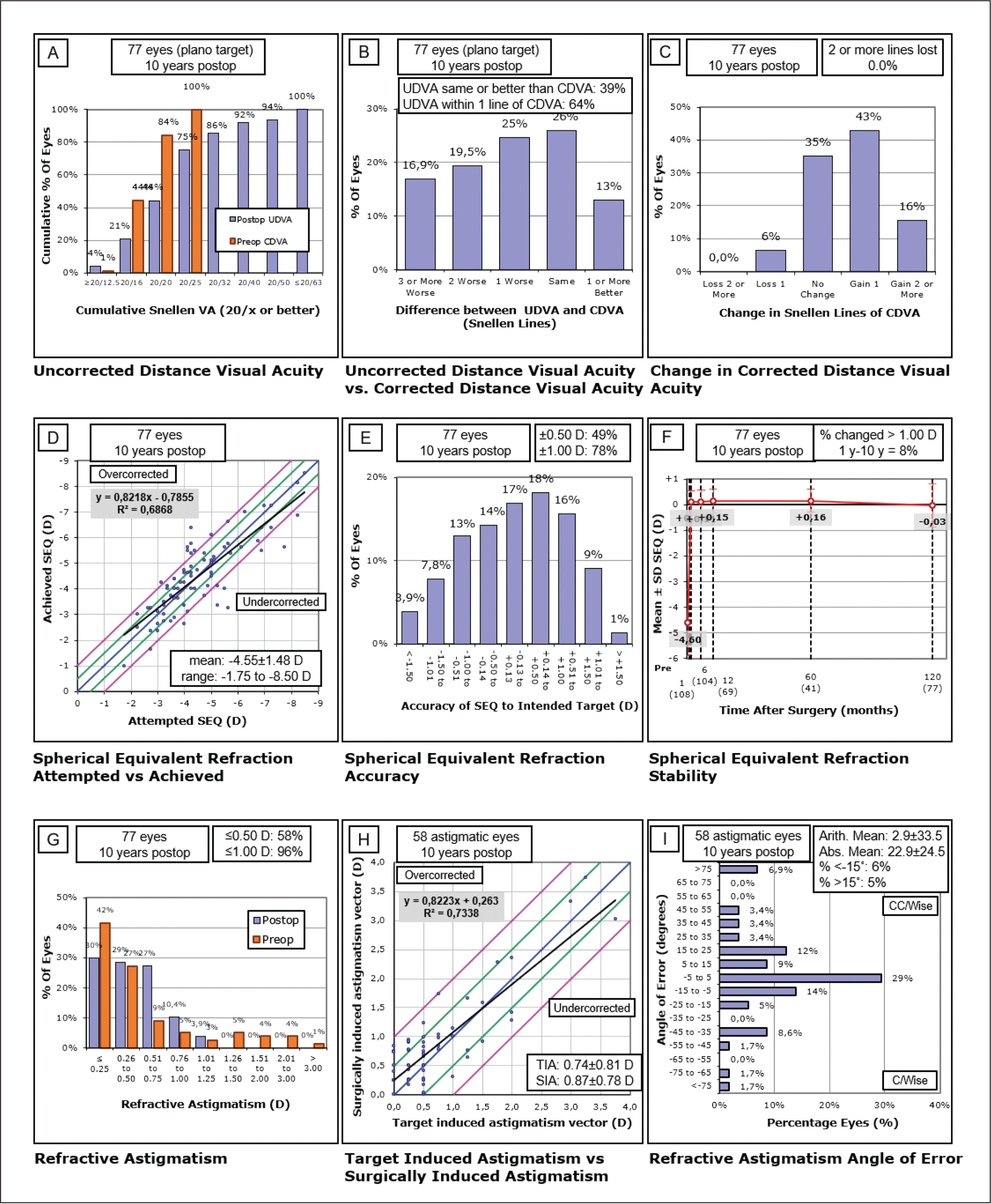 Nine standard graphs for corneal refractive surgery. UDVA = uncorrected distance visual acuity; CDVA = corrected distance visual acuity; SEQ = spherical equivalent; D = diopters; TIA = target induced astigmatism; SIA = surgically induced astigmatism