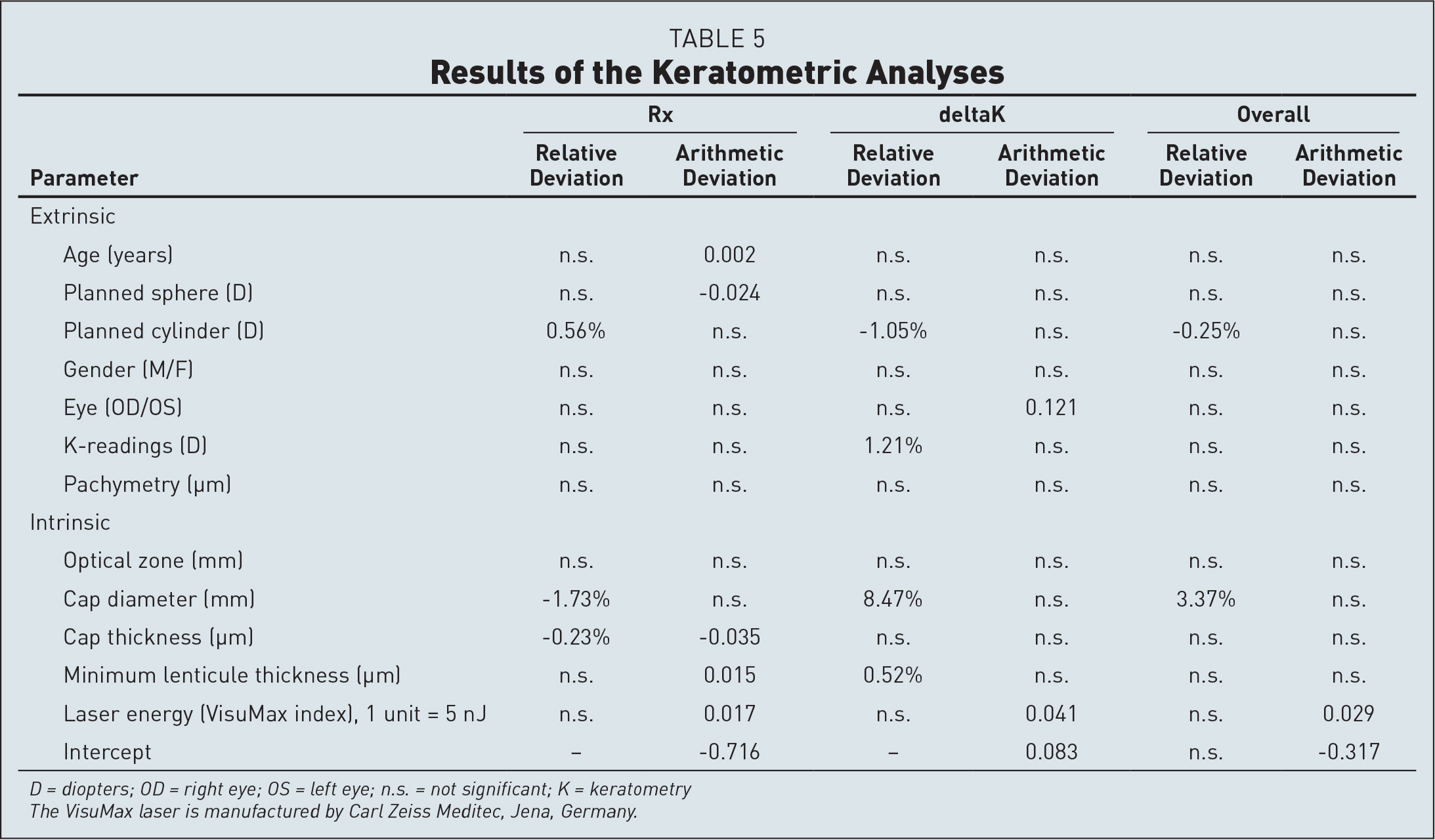 Results of the Keratometric Analyses