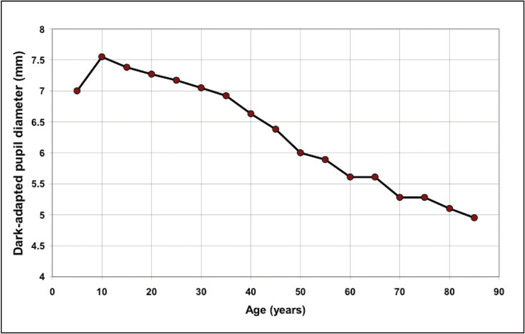 Mean pupil diameters after 15 minutes of dark adaptation as a function of patient age (created using data from Kadlekova et al.67). The decrease in diameter with age occurs under any fixed illumination condition.65