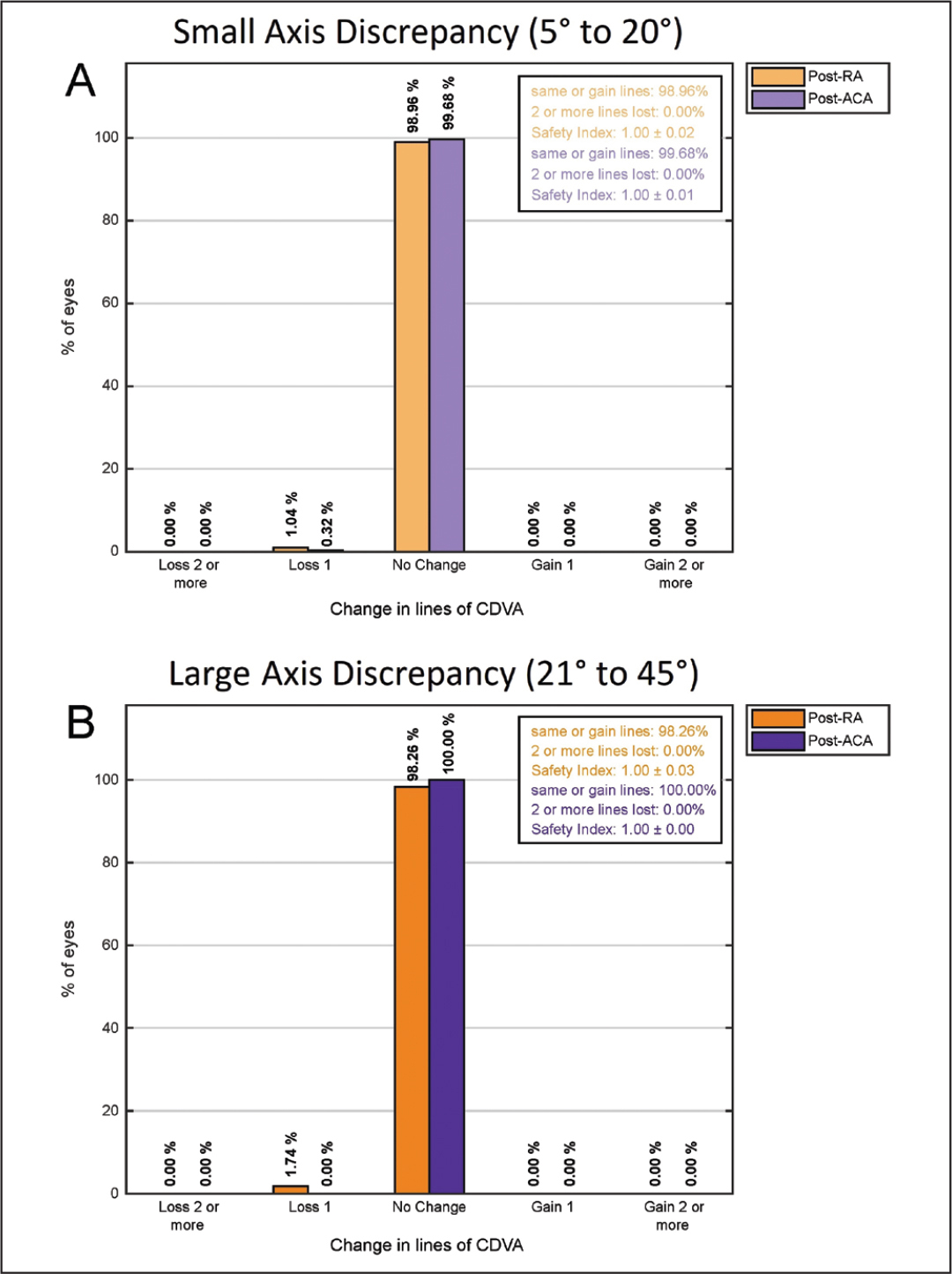 (A) Change in Snellen lines of corrected distance visual acuity (CDVA) before and after surgery compared with preoperative CDVA. Spherical equivalent from before to after surgery in the small (SAD) and large (LAD) axis discrepancy groups (A and B, respectively).