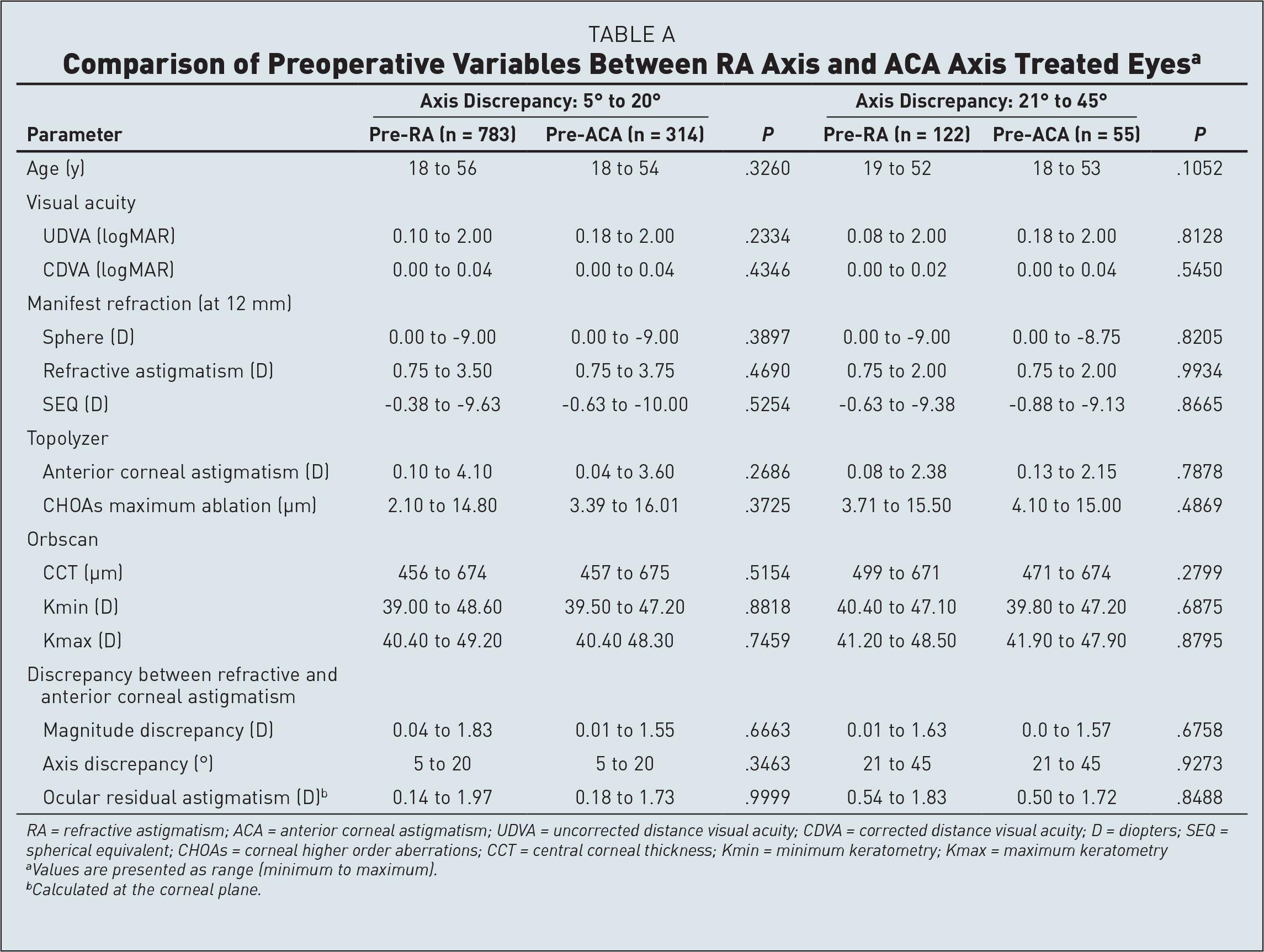 Comparison of Preoperative Variables Between RA Axis and ACA Axis Treated Eyesa