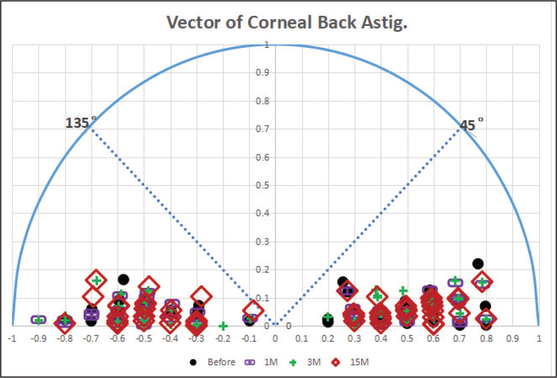 Distribution of posterior corneal astigmatism vector preoperatively and at 1, 3, and 15 months postoperatively.
