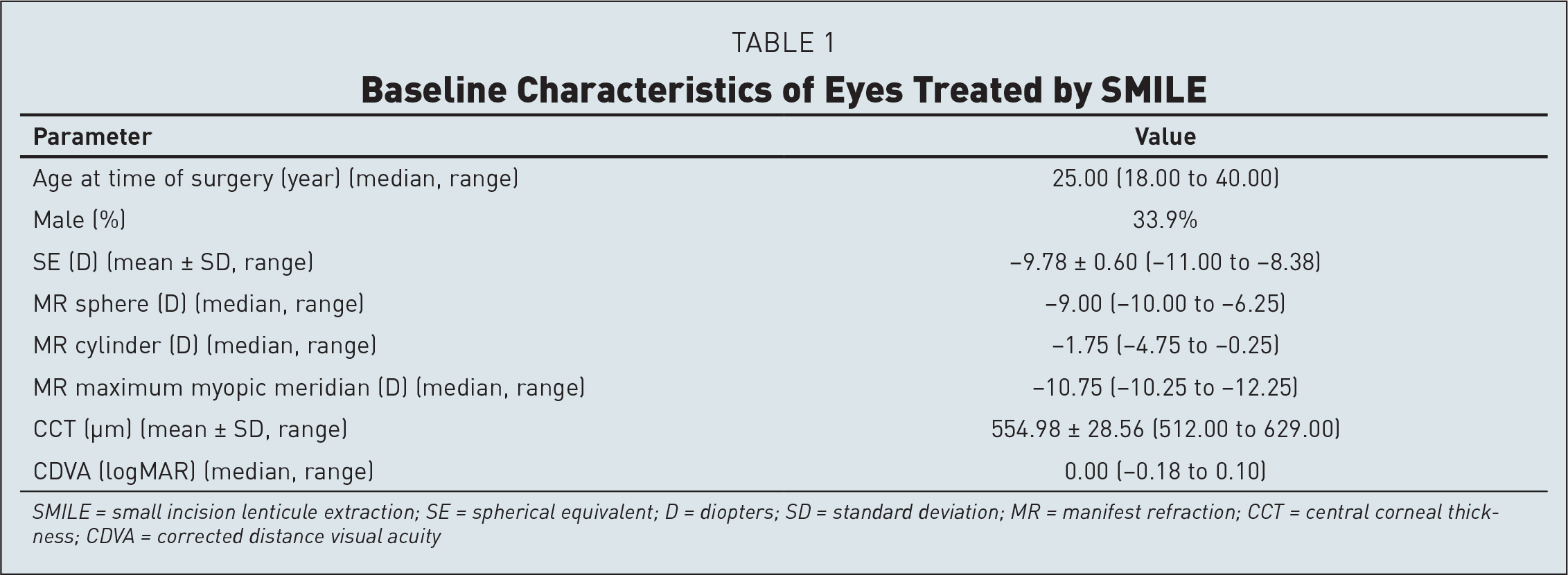 Baseline Characteristics of Eyes Treated by SMILE