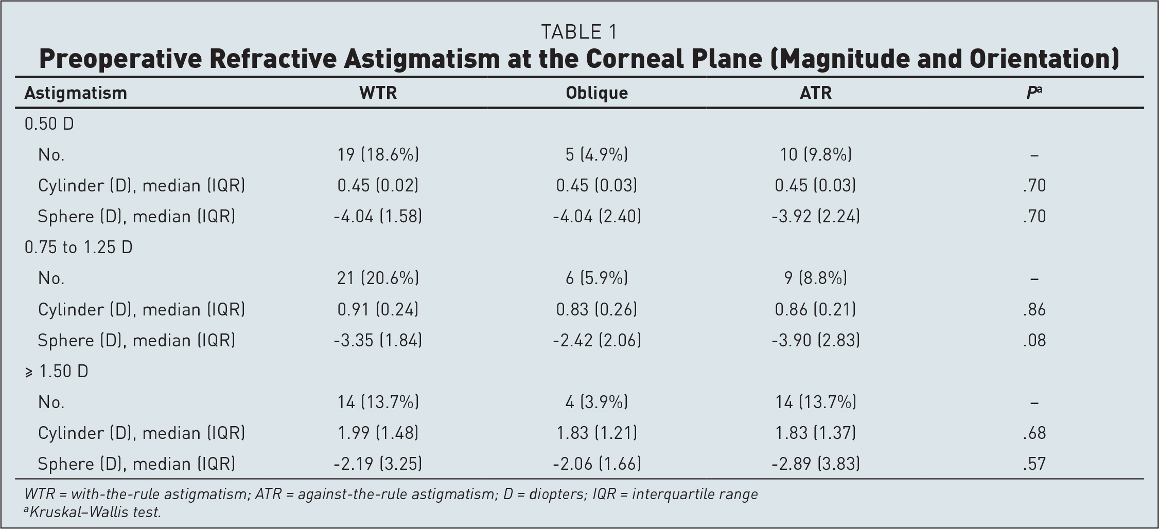 Preoperative Refractive Astigmatism at the Corneal Plane (Magnitude and Orientation)