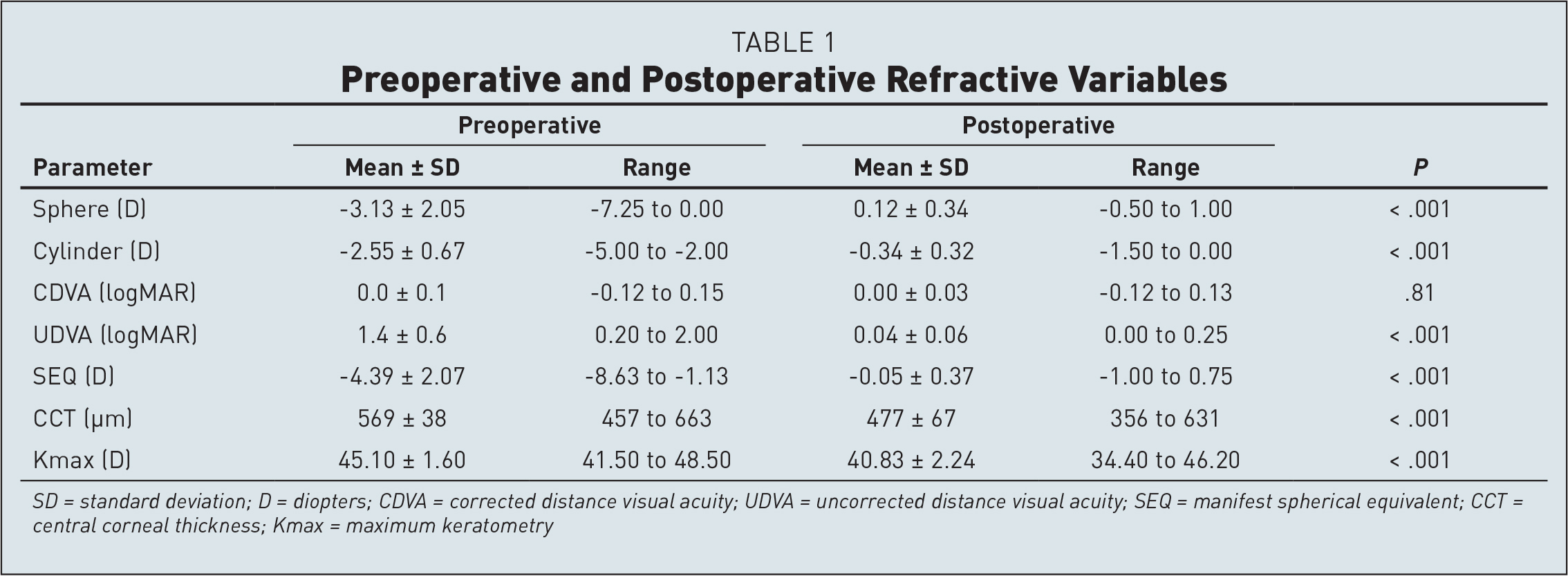 Preoperative and Postoperative Refractive Variables