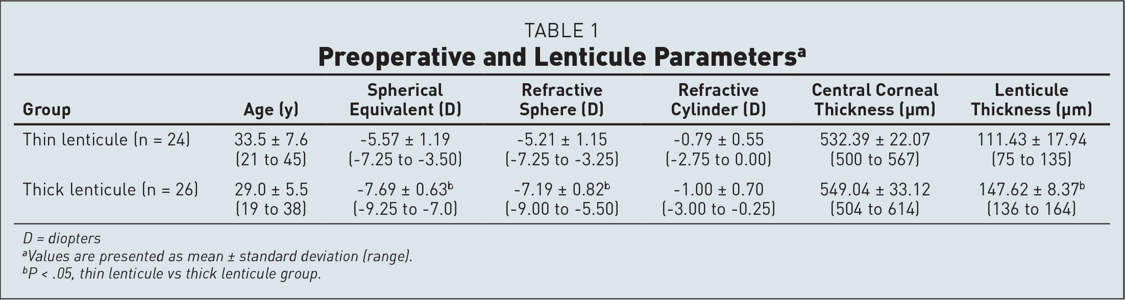 Preoperative and Lenticule Parametersa