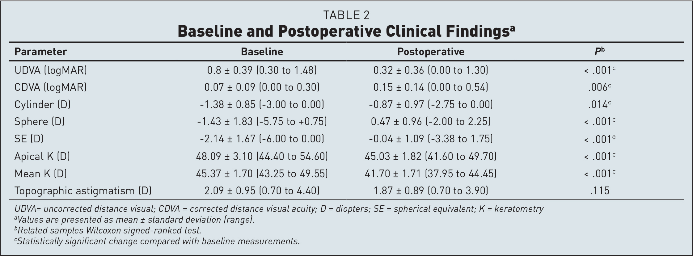Baseline and Postoperative Clinical Findingsa
